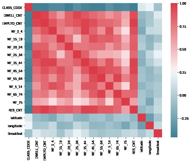 A correlation matrix showing no strong correlations
